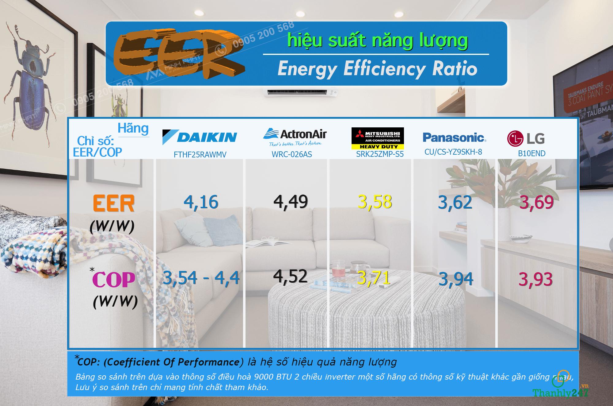 Chỉ số EER – chỉ số hiệu suất năng lượng máy lạnh mang lại những lợi ích gì?